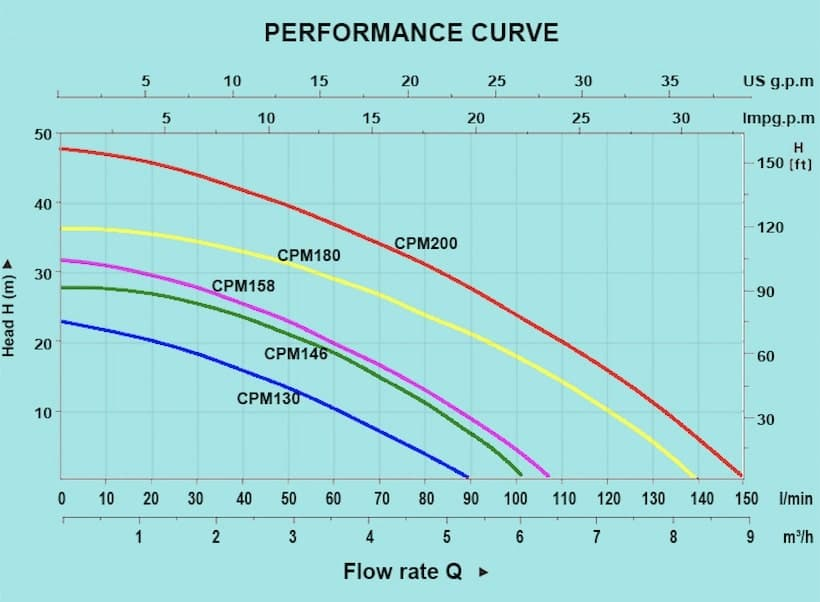 Escaping Outdoors CPM centrifugal water transfer pumps series performance graph
