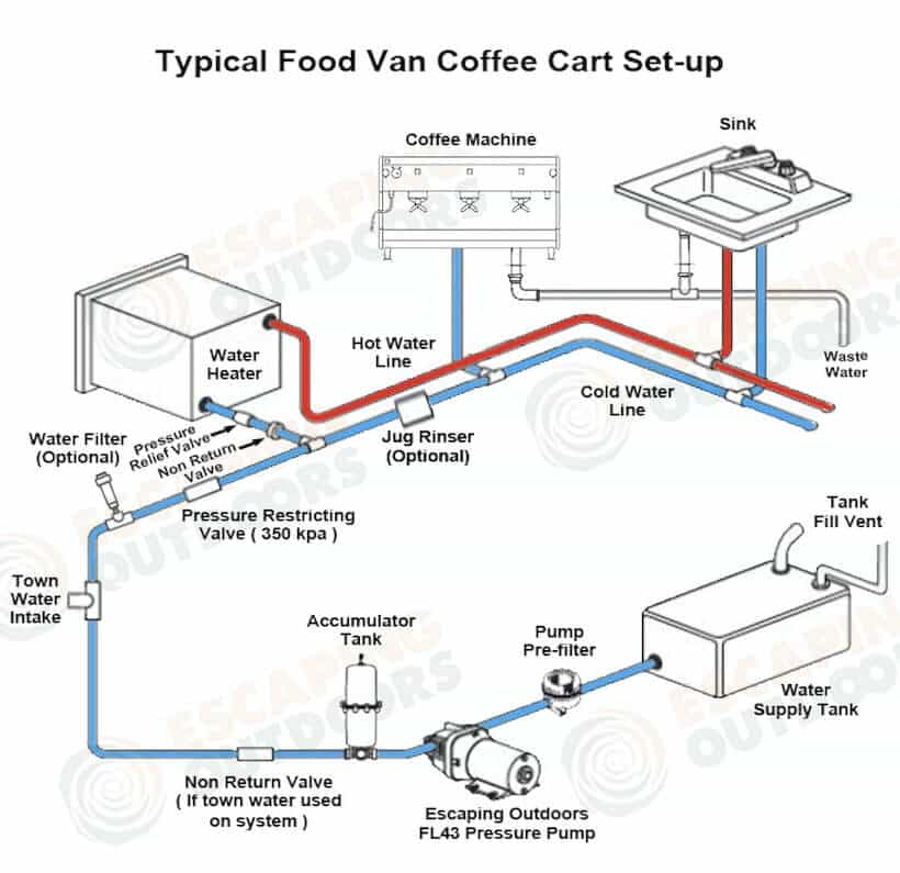 Escaping Outdoors typical food van coffee cart water pump set up