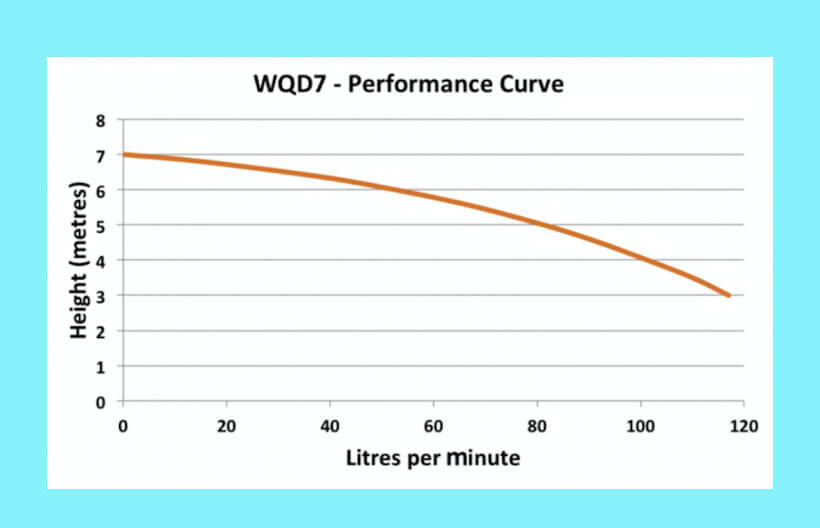 Escaping outdoors WQD7 submersible sump pump performance graph