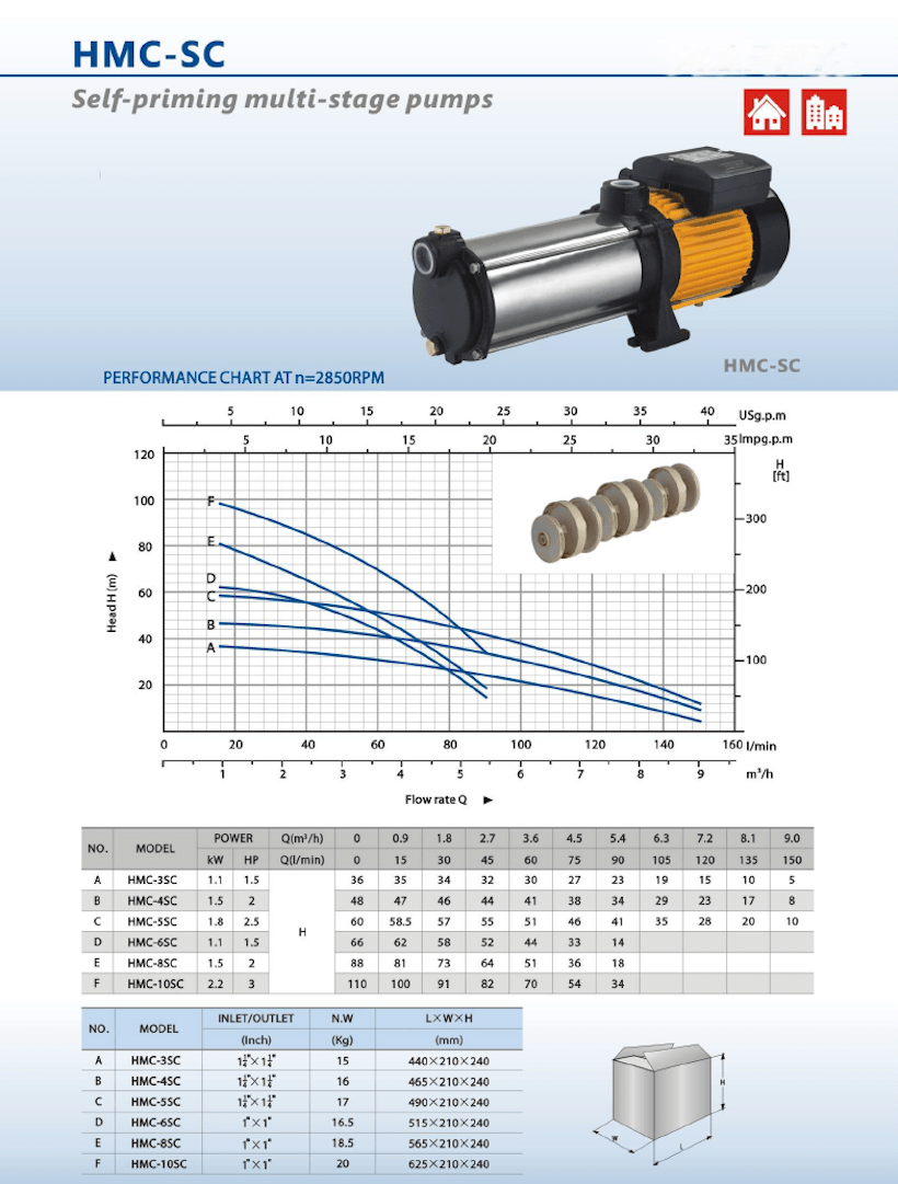 HMC series pressure pumps performance curves