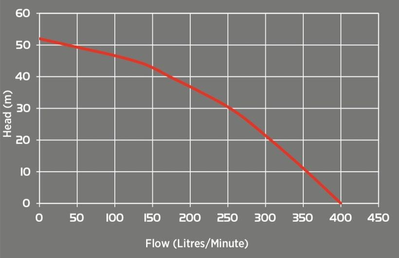 Honda engine single impeller fire fighting pump performance graph