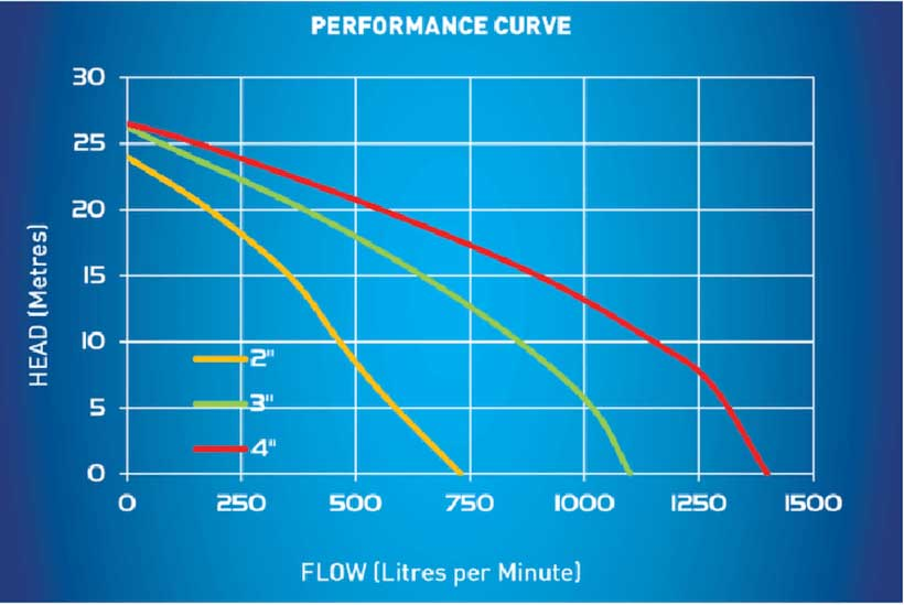Reefe Honda engine driven trash pump with recoil start performance graph