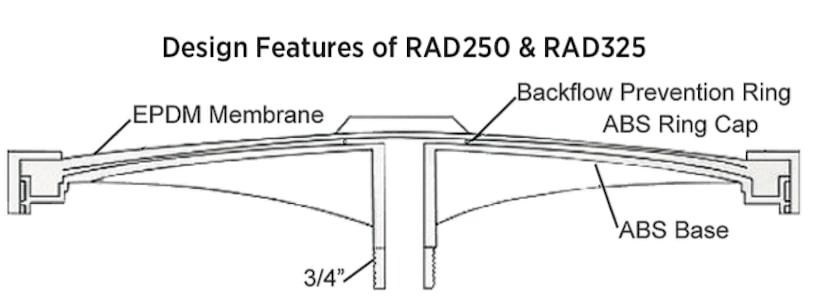 Reefe RAD130 pond aeration air diffuser design features