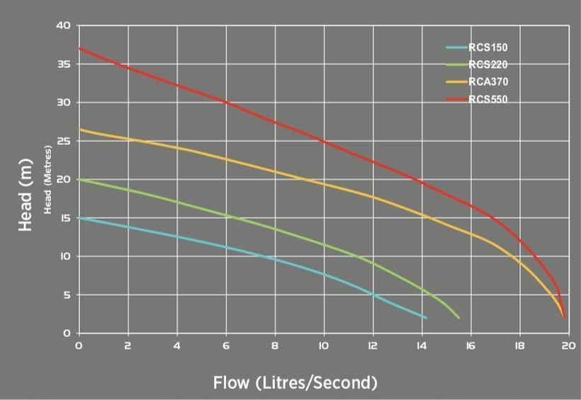 Reefe RCA industrial series dewatering pumps performance graphs
