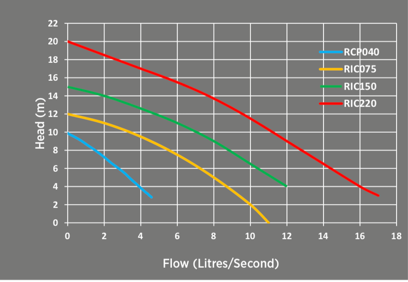 Reefe RCP and RIC industrial cutter pumps performance graph