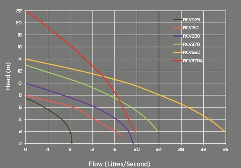 Reefe RCV series industrial vortex pumps performance chart