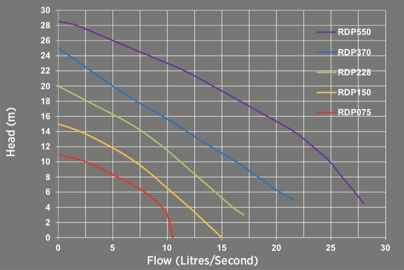 Reefe RDP series industrial drainage pumps performance graph