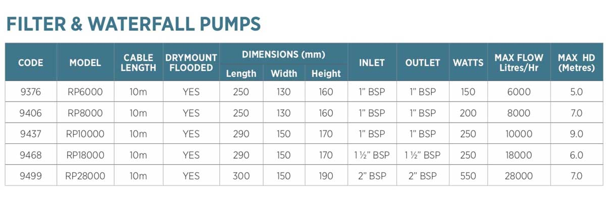 Reefe RP 240v filter waterfall water feature pond pumps specifications - Water Pumps Now