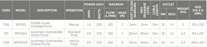 Reefe RPP Italian puddle sucker pump and drainage pump series specifications - Water Pumps Now