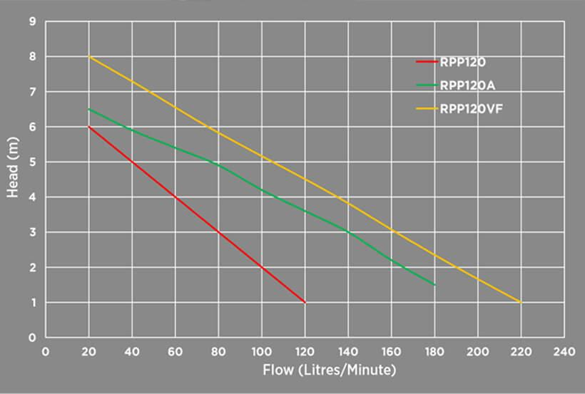 Reefe RPP120 Italian puddle sucker pump and drainage pump performance graph - Water Pumps Now