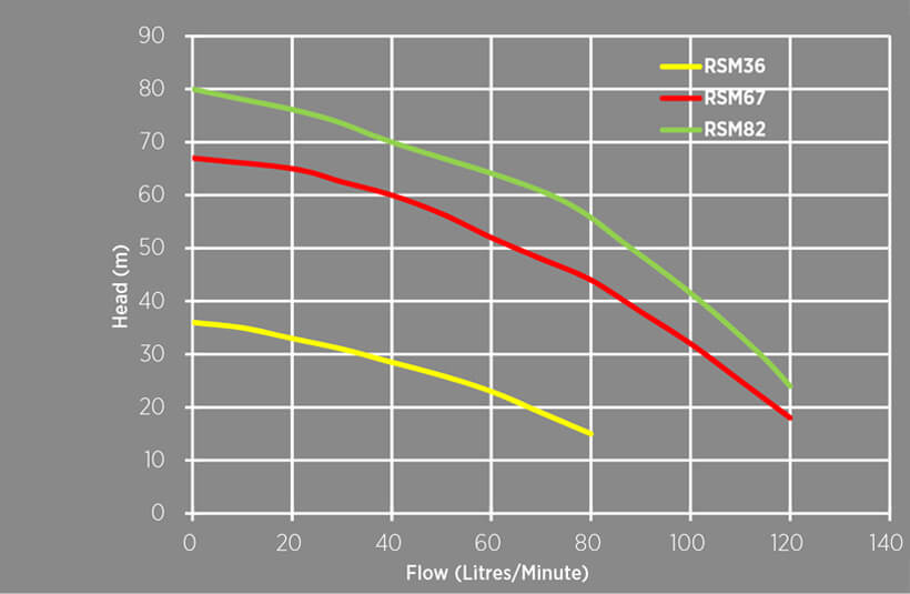 Reefe RSM series submersible multistage pump performance graph