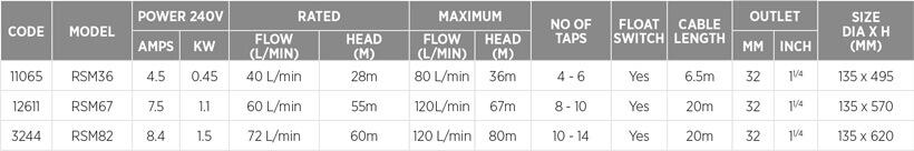 Reefe RSM series submersible multistage pump specifications