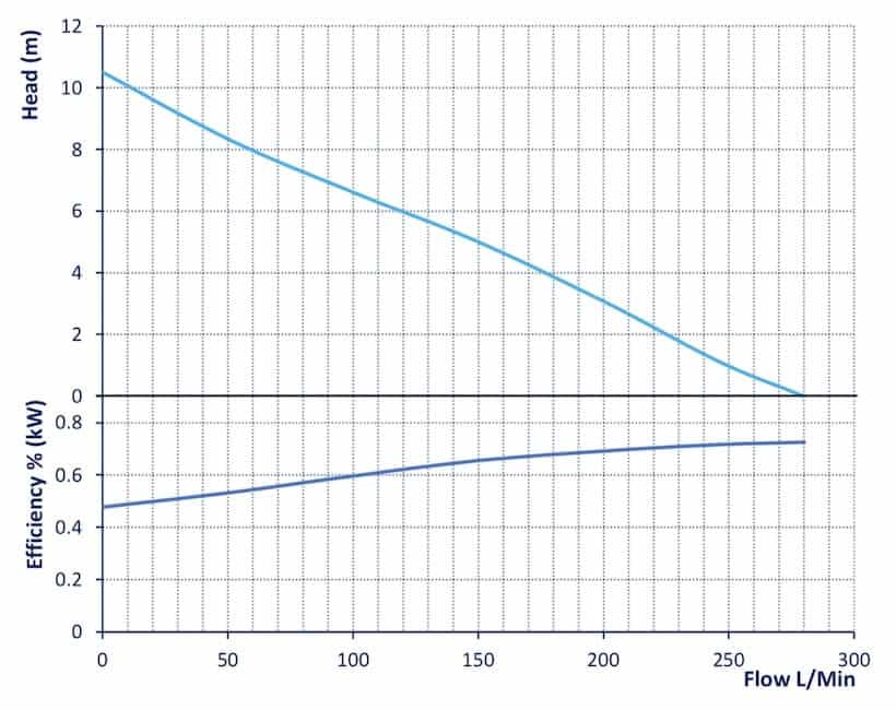 Reefe RVC260 vortex sump pump performance graph - Water Pumps Now